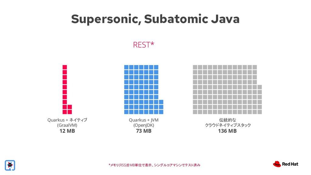 Supersonic, Subatomic Java メモリ を 単位で表示、シングルコアマシ...
