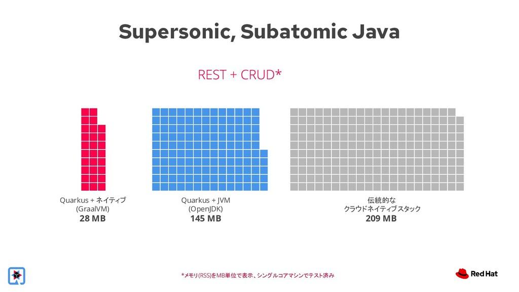Quarkus + ネイティブ (GraalVM) 28 MB Quarkus + JVM (...