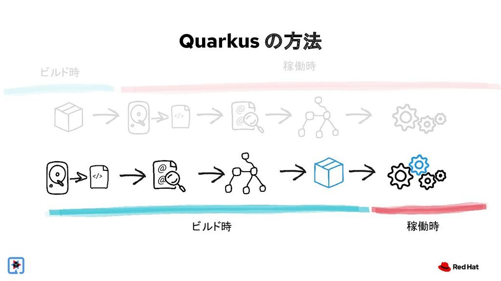 Quarkus の方法 稼働時 ビルド時 ビルド時 稼働時