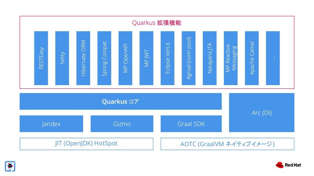 拡張機能 コア JIT (OpenJDK) HotSpot AOTC (GraalVM ネイテ...