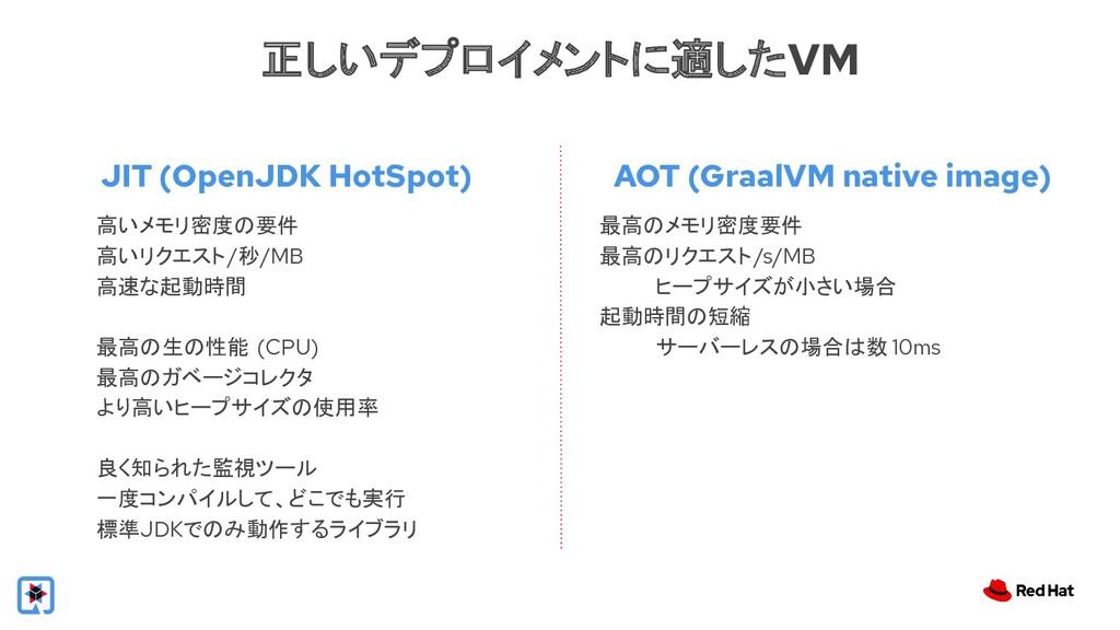 JIT (OpenJDK HotSpot) 正しいデプロイメントに適したVM 高いメモリ密度の...