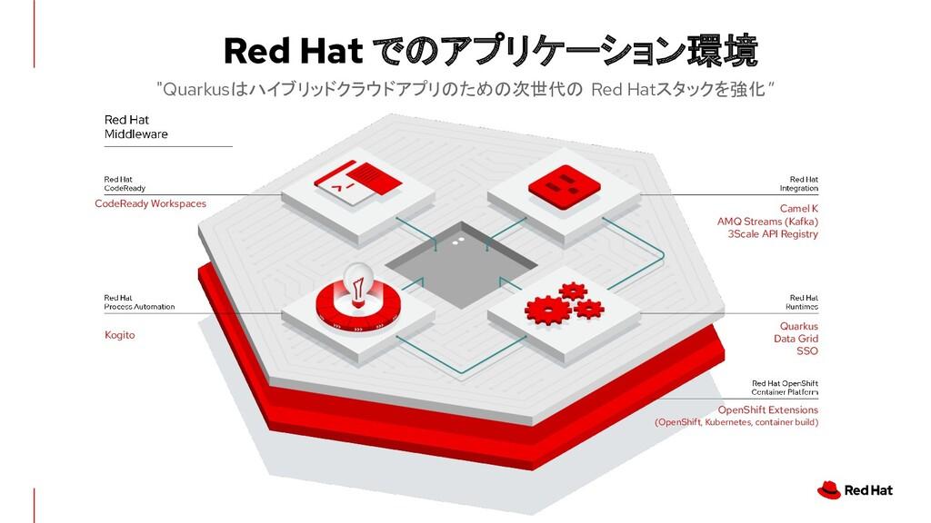 """Red Hat でのアプリケーション環境 """"Quarkusはハイブリッドクラウドアプリのための..."""