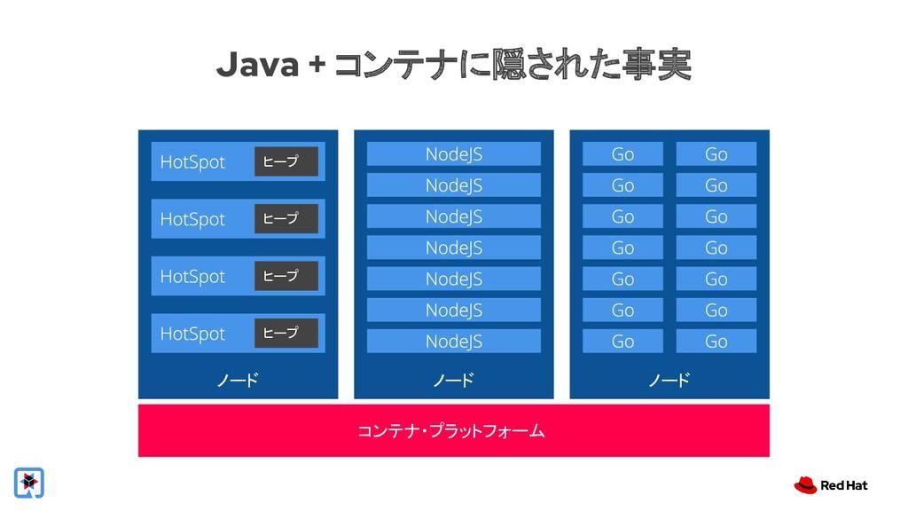 コンテナ・プラットフォーム ノード ノード ノード ヒープ ヒープ ヒープ ヒープ Java ...