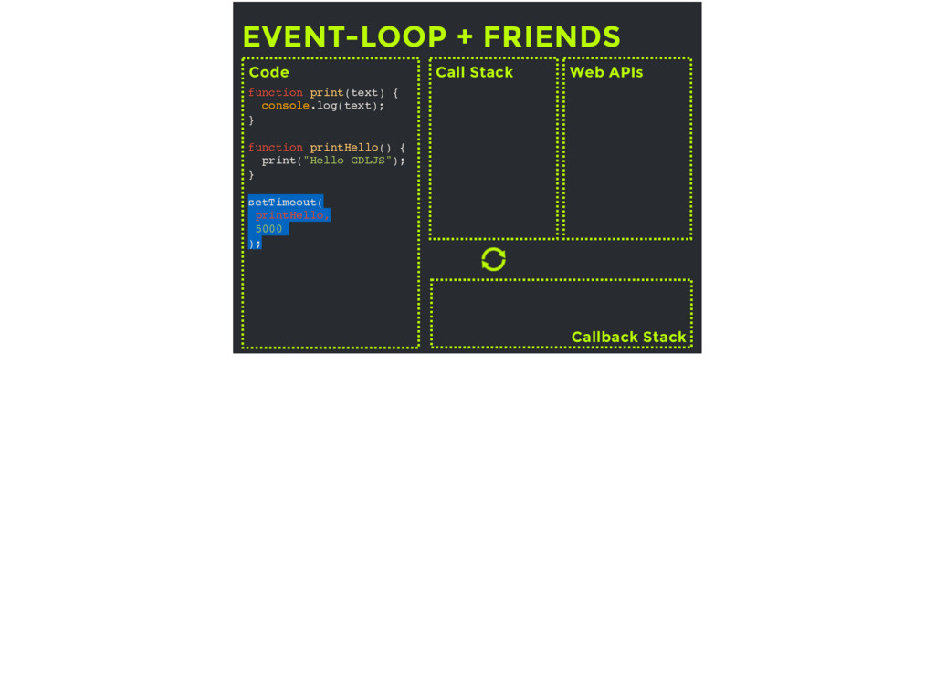 EVENT-LOOP + FRIENDS Call Stack Web APIs Callba...