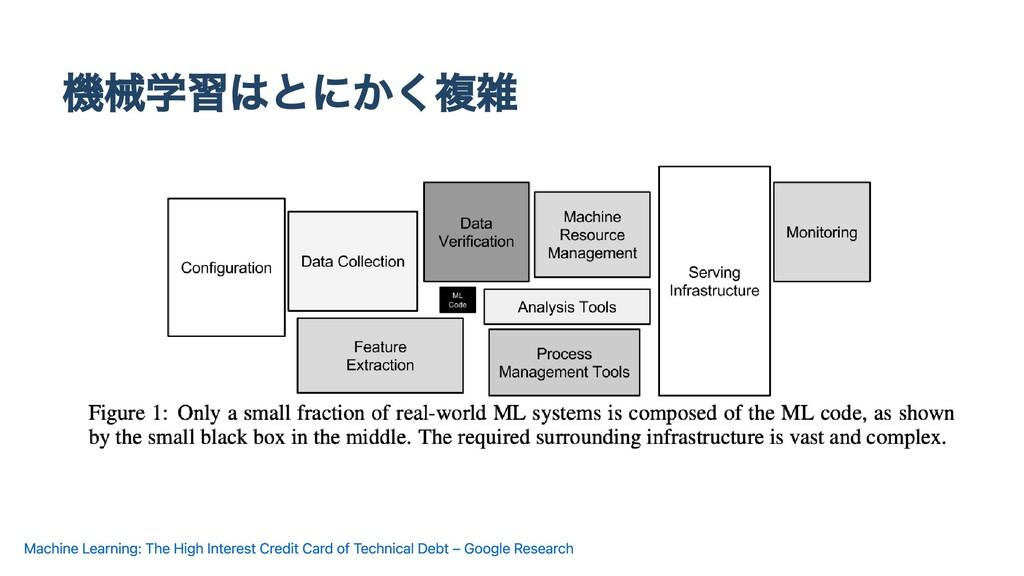 機械学習はとにかく複雑 Machine Learning: The High Interest...