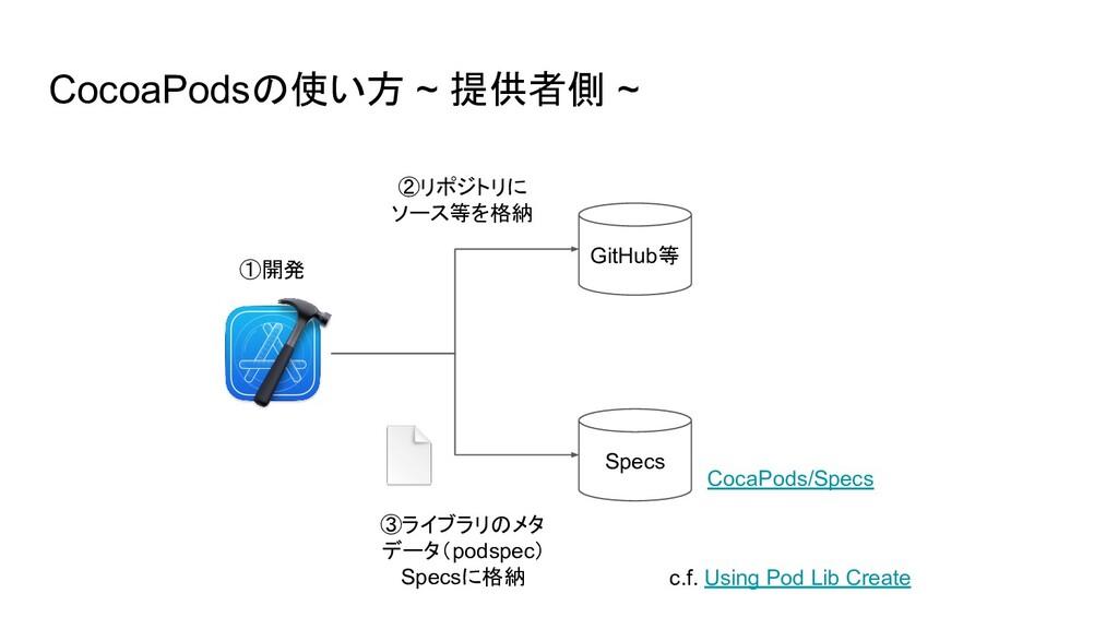 ③ライブラリのメタ データ(podspec) Specsに格納 CocoaPodsの使い方 ~...
