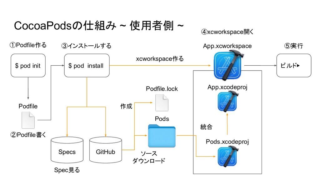 CocoaPodsの仕組み ~ 使用者側 ~ $ pod init $ pod install...