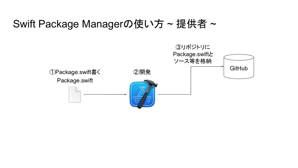 Swift Package Managerの使い方 ~ 提供者 ~ GitHub ②開発 ③リ...
