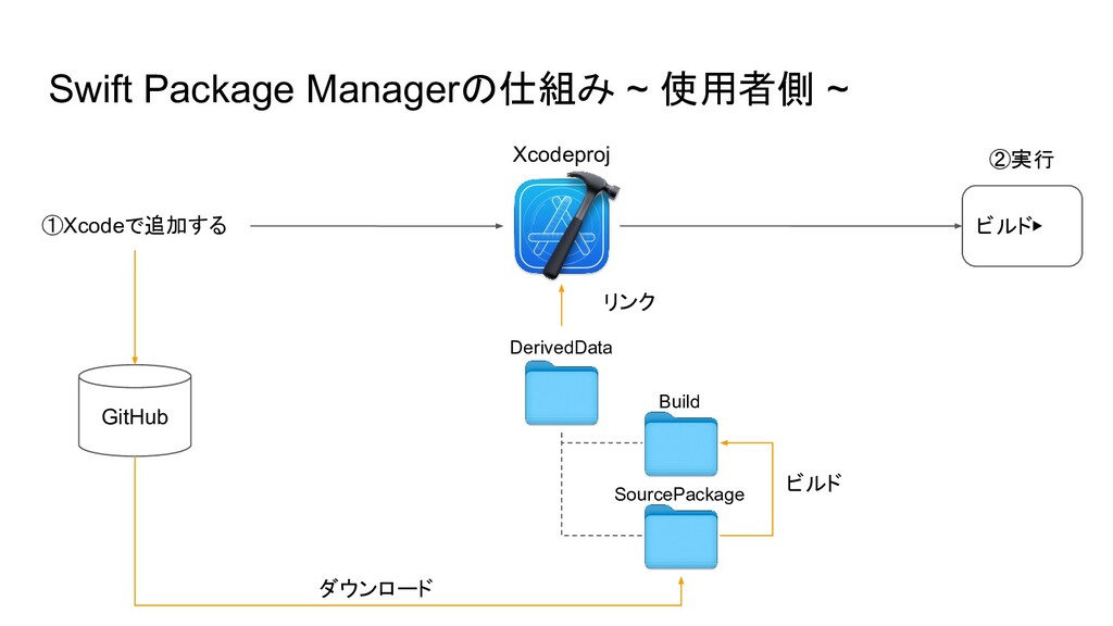 Swift Package Managerの仕組み ~ 使用者側 ~ ①Xcodeで追加する ...