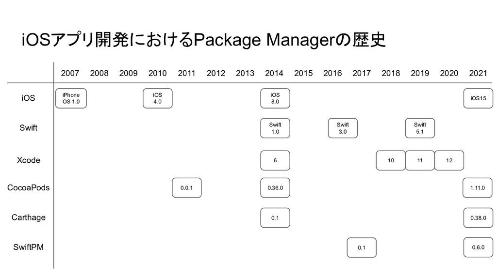 10 0.0.1 iOSアプリ開発におけるPackage Managerの歴史 2007 20...