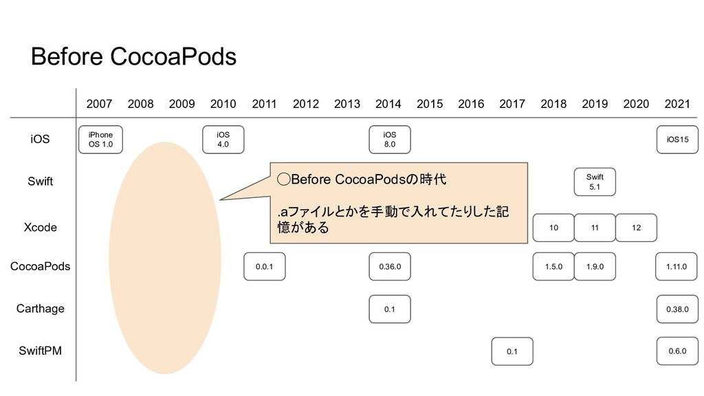 10 0.0.1 Before CocoaPods 2007 2008 2009 2010 2...