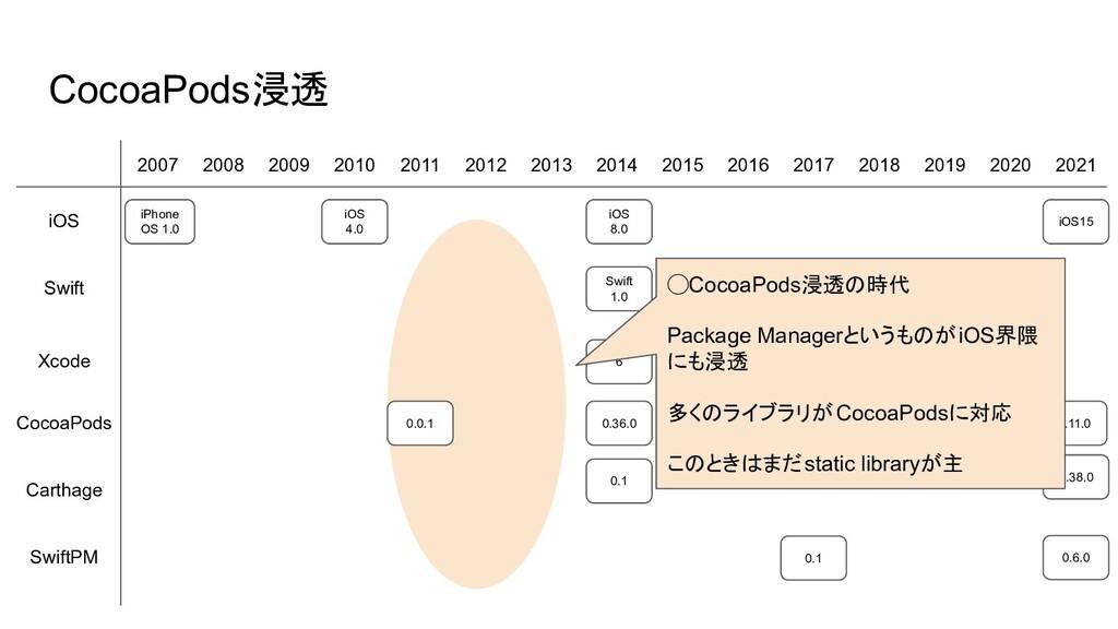 10 0.0.1 CocoaPods浸透 2007 2008 2009 2010 2011 2...