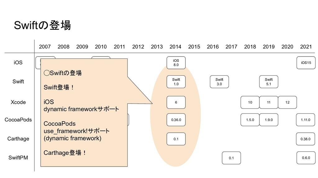 10 0.0.1 Swiftの登場 2007 2008 2009 2010 2011 2012...