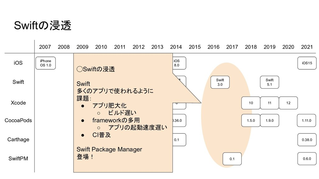 10 0.0.1 Swiftの浸透 2007 2008 2009 2010 2011 2012...