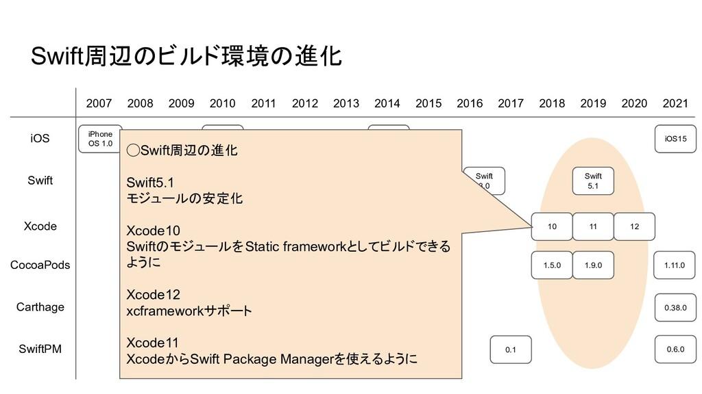 10 0.0.1 Swift周辺のビルド環境の進化 2007 2008 2009 2010 2...