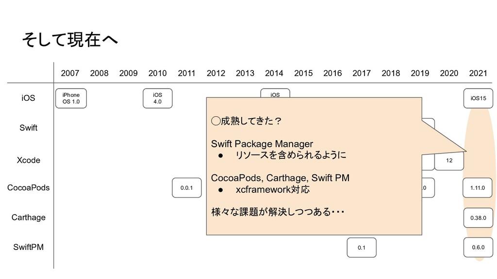 10 0.0.1 そして現在へ 2007 2008 2009 2010 2011 2012 2...
