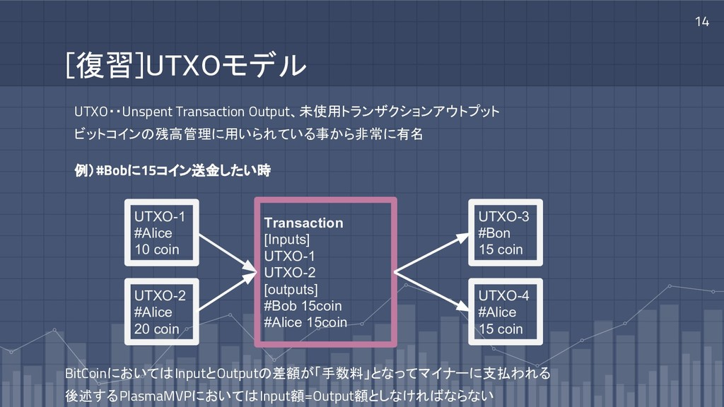 [復習]UTXOモデル 14 UTXO・・Unspent Transaction Output...
