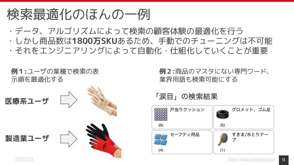 https://www.monotaro.com/ 2020.2.13 11 例1:ユーザの業...