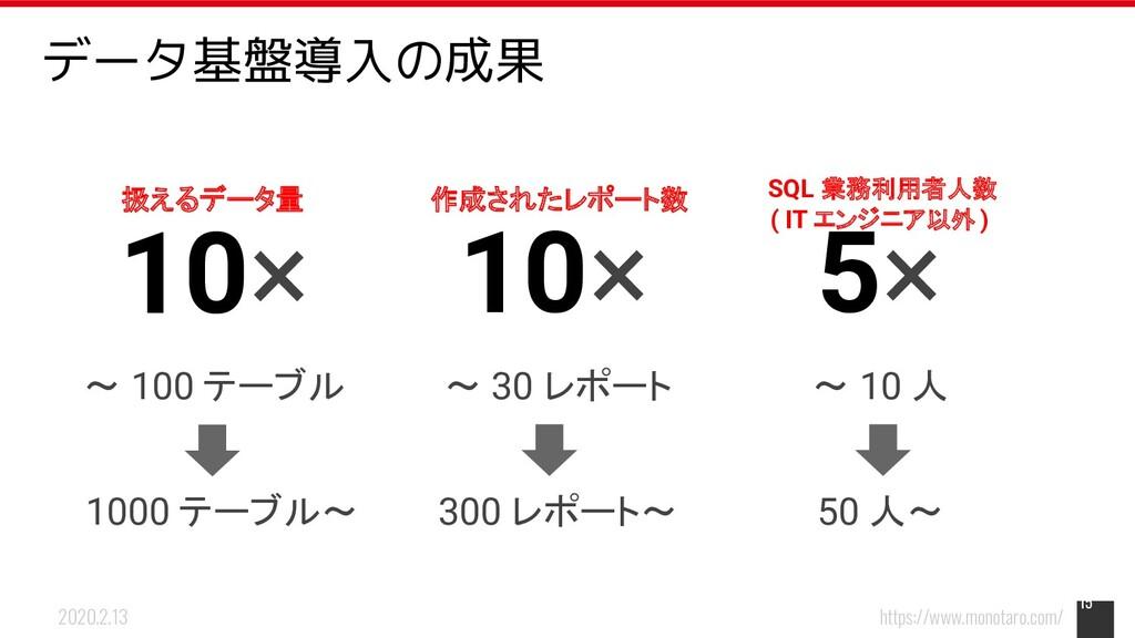 https://www.monotaro.com/ 2020.2.13 15 扱えるデータ量 ...