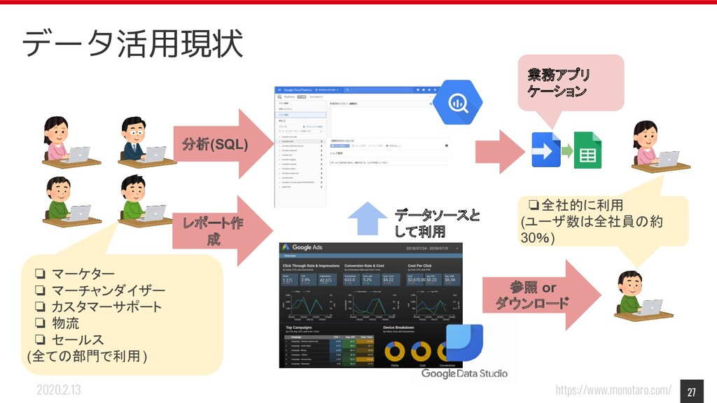 https://www.monotaro.com/ 2020.2.13 データ活用現状 27 ...