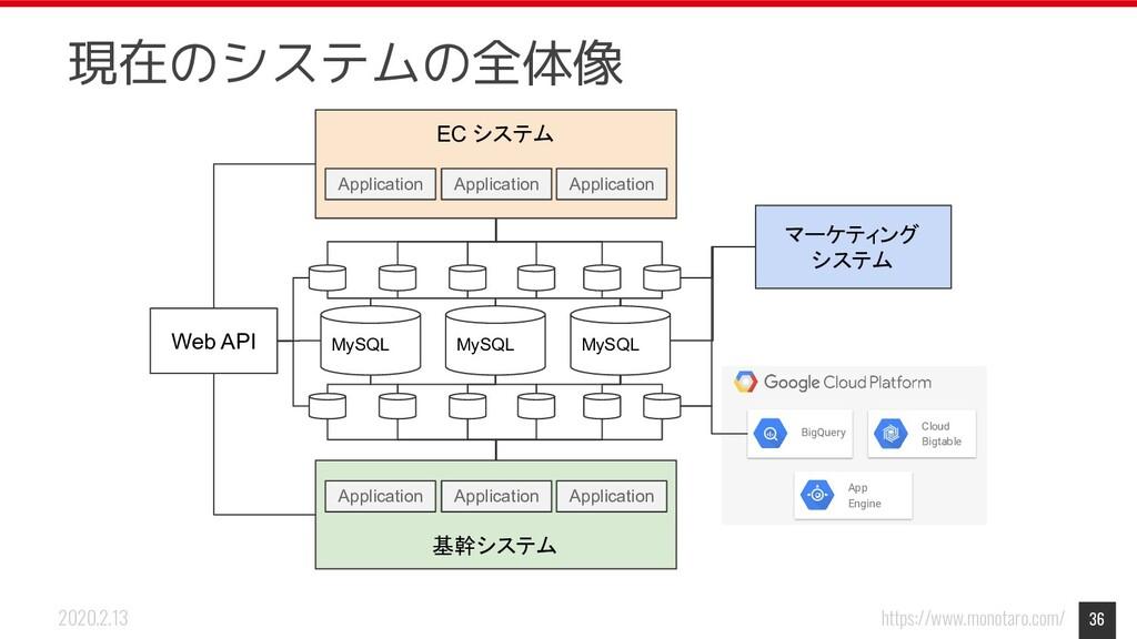 https://www.monotaro.com/ 2020.2.13 36 現在のシステムの...