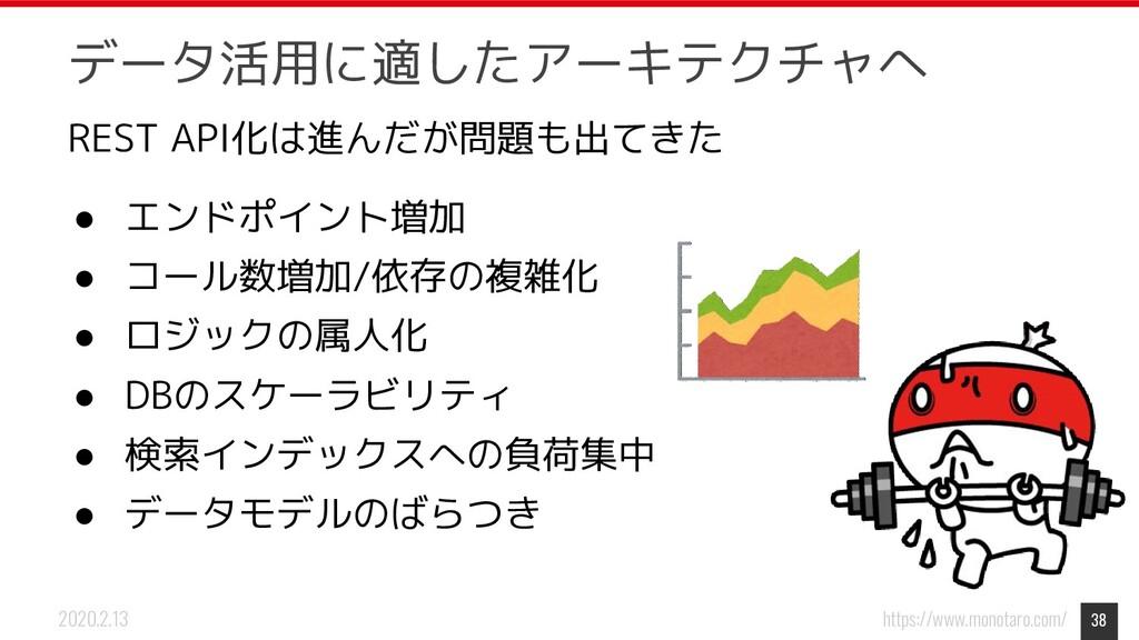 https://www.monotaro.com/ 2020.2.13 REST API化は進...