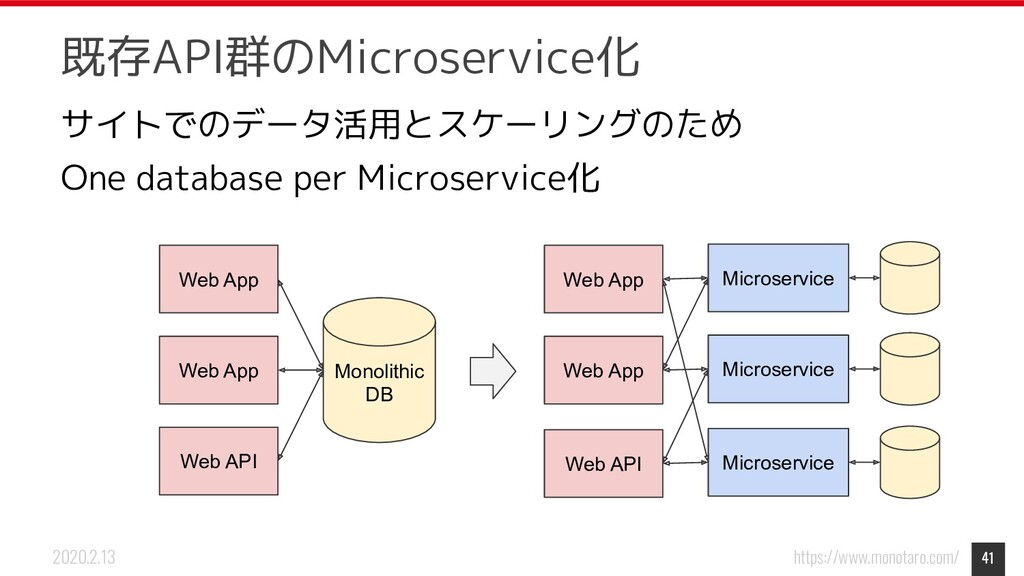 https://www.monotaro.com/ 2020.2.13 既存API群のMicr...