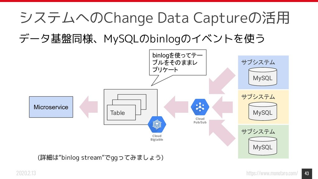 https://www.monotaro.com/ 2020.2.13 システムへのChang...