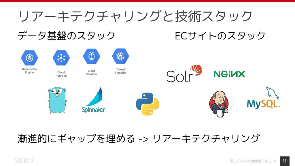 https://www.monotaro.com/ 2020.2.13 リアーキテクチャリング...