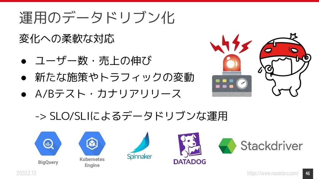 https://www.monotaro.com/ 2020.2.13 運用のデータドリブン化...