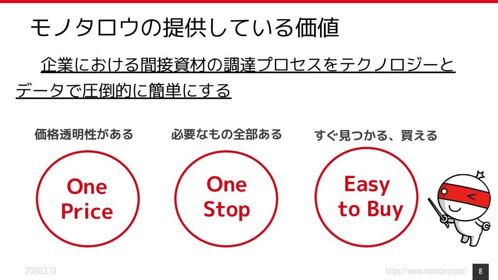 https://www.monotaro.com/ 2020.2.13 企業における間接資材の...