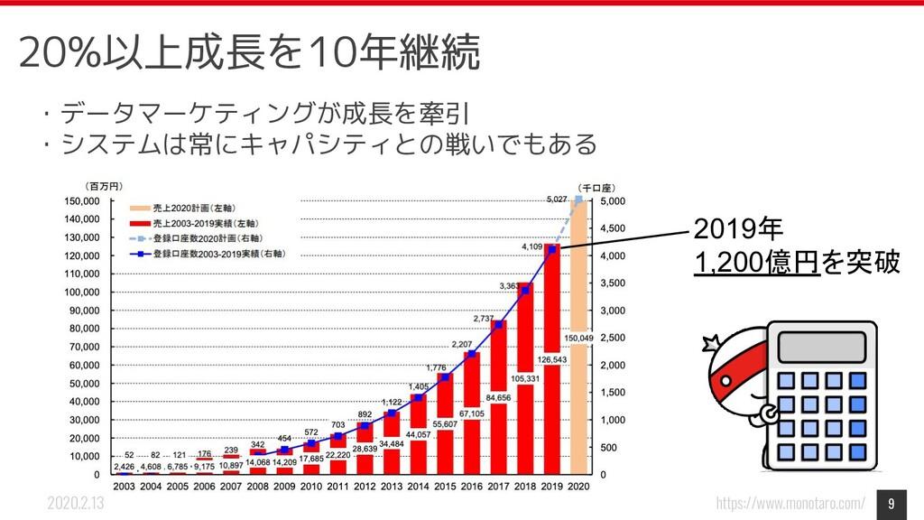 https://www.monotaro.com/ 2020.2.13 9 20%以上成長を1...