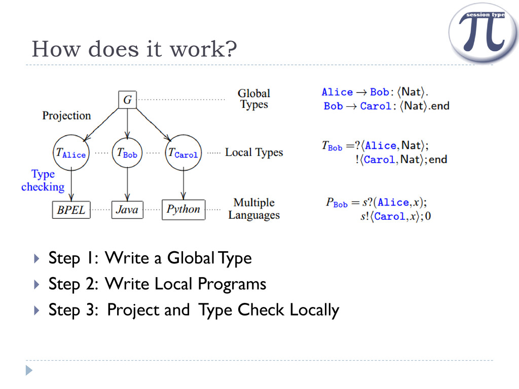 How does it work?  Step 1: Write a Global Type...