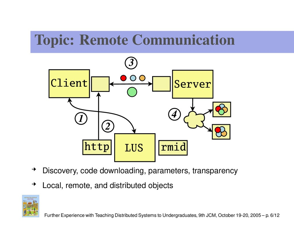 Topic: Remote Communication Discovery, code dow...