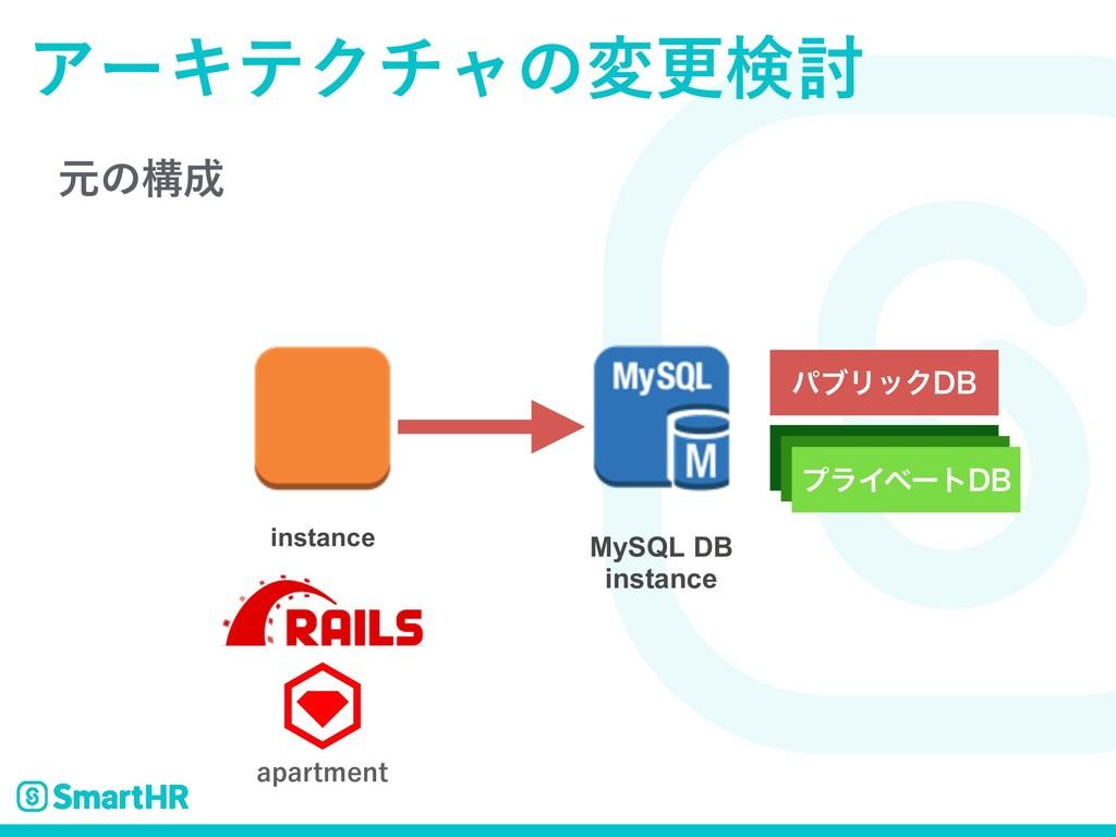 ݩͷߏ ΞʔΩςΫνϟͷมߋݕ౼ MySQL DB instance BQBSUNFOU ύ...