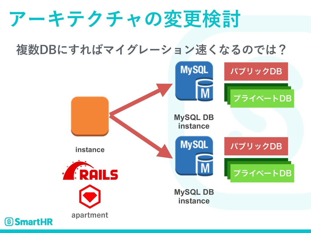 ෳ%#ʹ͢ΕϚΠάϨʔγϣϯ͘ͳΔͷͰʁ ΞʔΩςΫνϟͷมߋݕ౼ MySQL DB ...