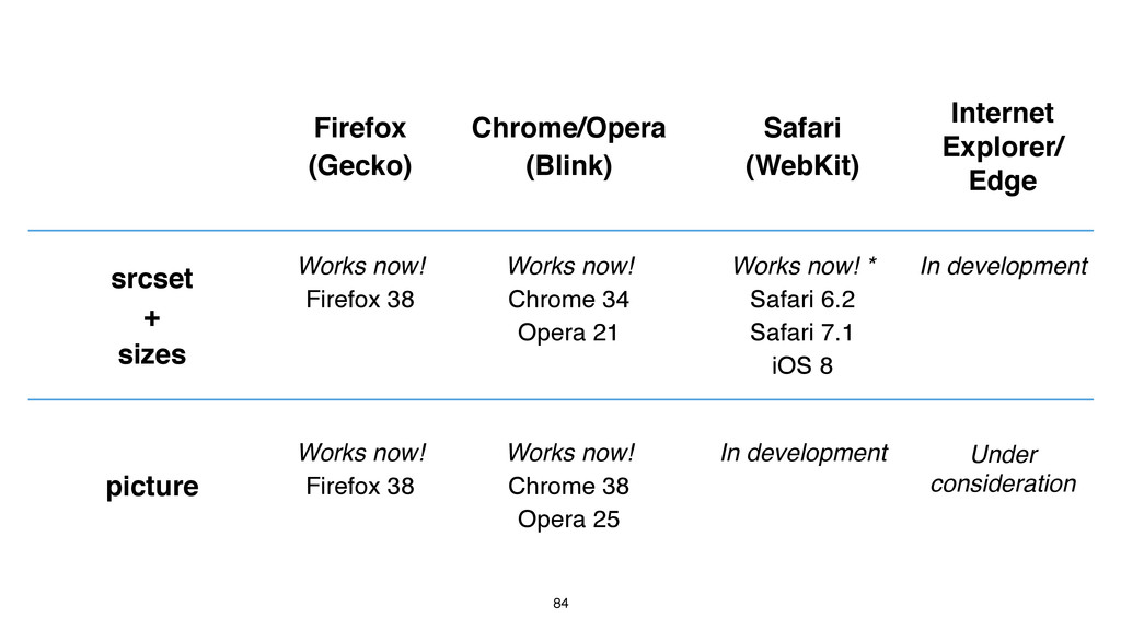 84 Firefox (Gecko) Chrome/Opera (Blink) Safari ...
