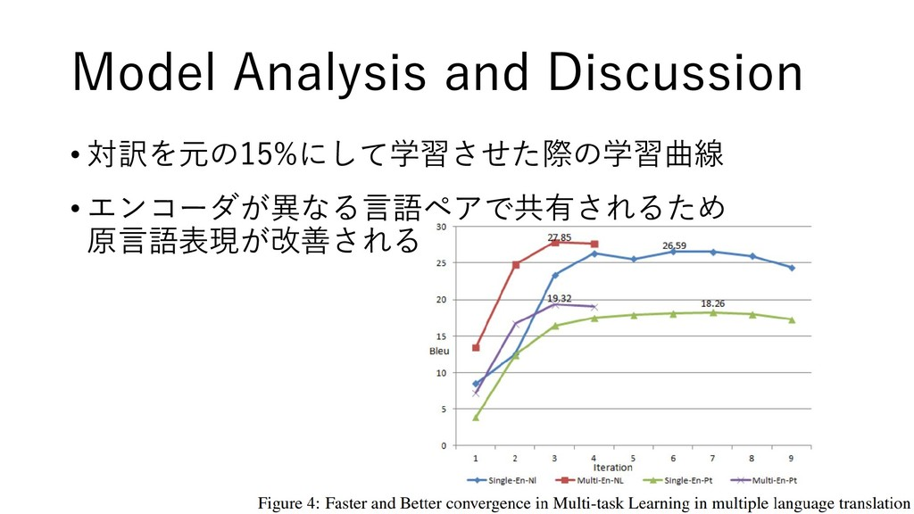 Model Analysis and Discussion • 対訳を元の15%にして学習させ...