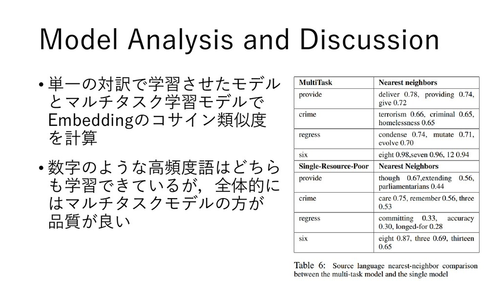 Model Analysis and Discussion • 単一の対訳で学習させたモデル ...
