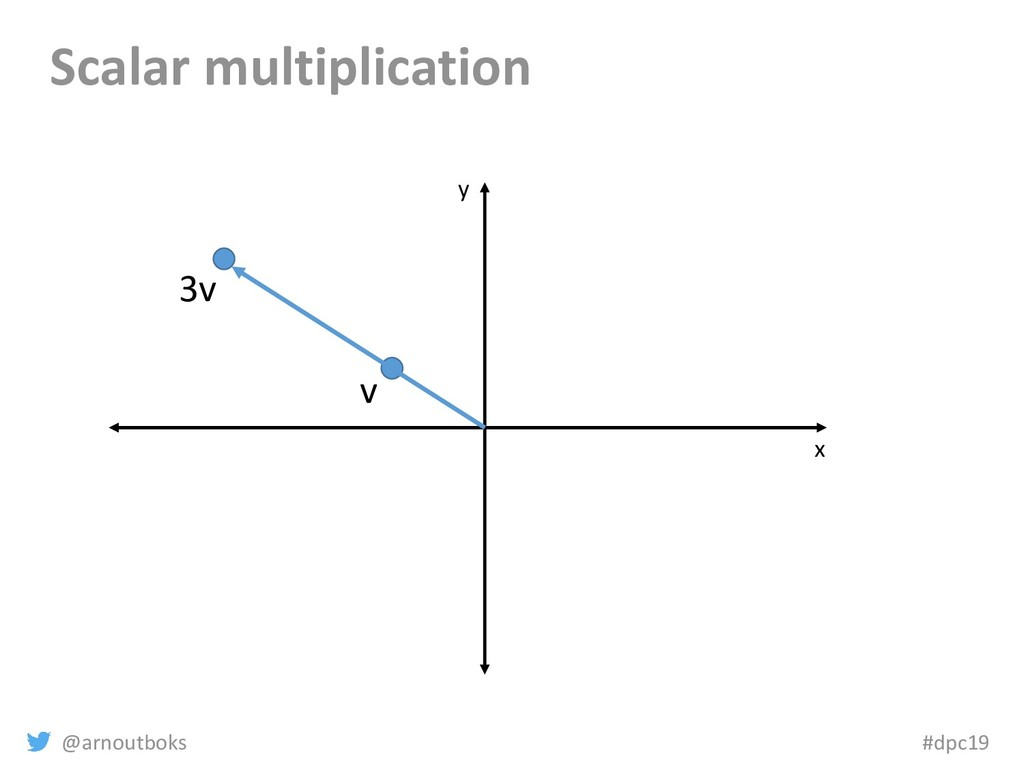 @arnoutboks #dpc19 Scalar multiplication x y v ...