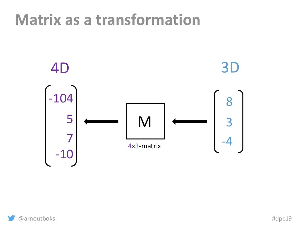 @arnoutboks #dpc19 Matrix as a transformation 8...