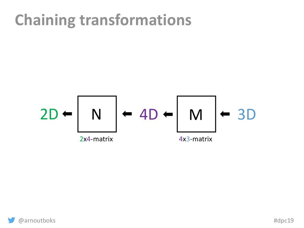 @arnoutboks #dpc19 Chaining transformations M 4...
