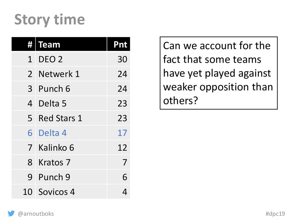 @arnoutboks #dpc19 Story time # Team Pnt 1 DEO ...