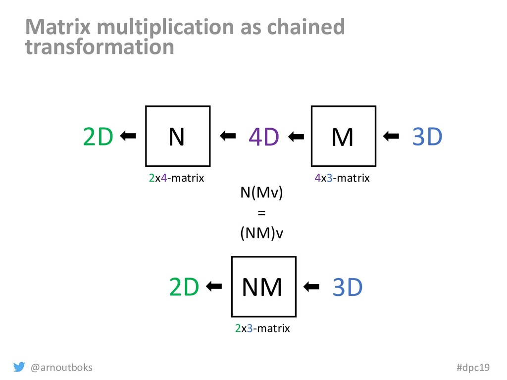 @arnoutboks #dpc19 Matrix multiplication as cha...