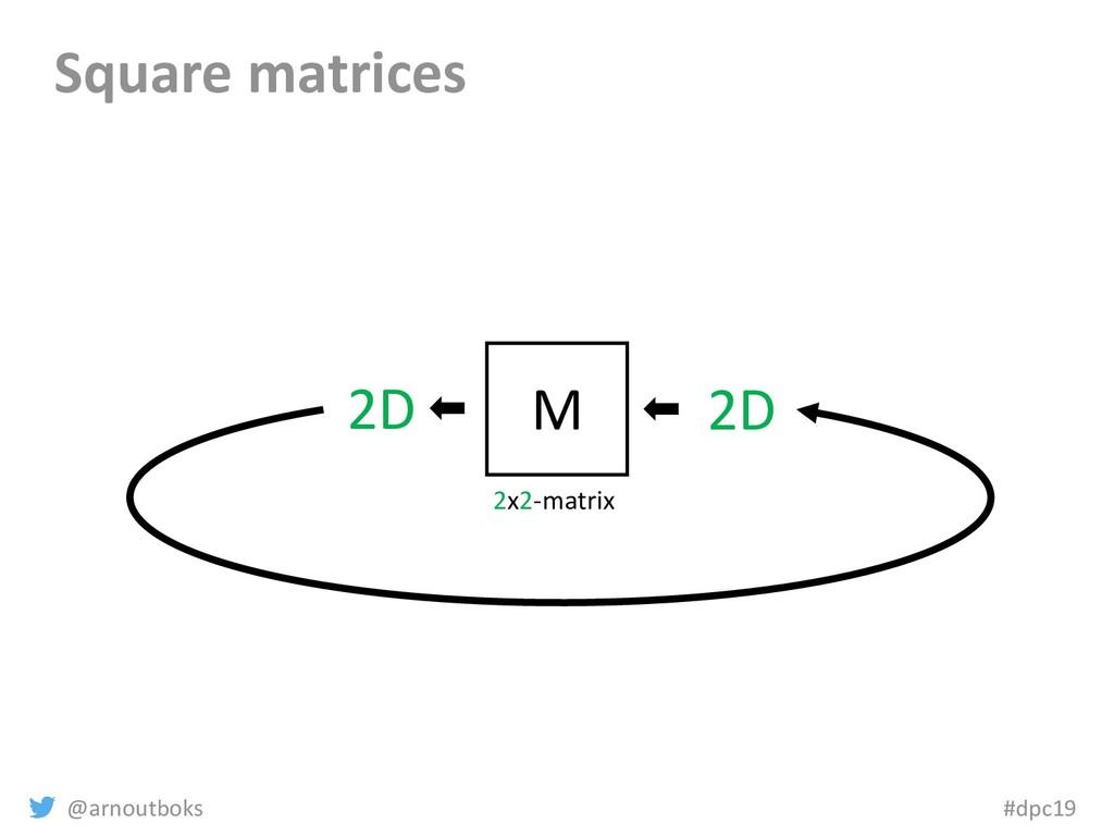 @arnoutboks #dpc19 Square matrices 2D M 2x2-mat...
