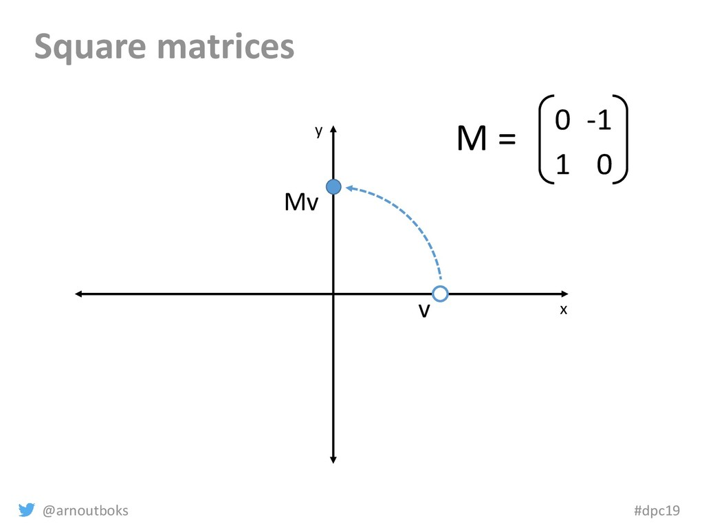 @arnoutboks #dpc19 Square matrices x y v Mv 0 -...