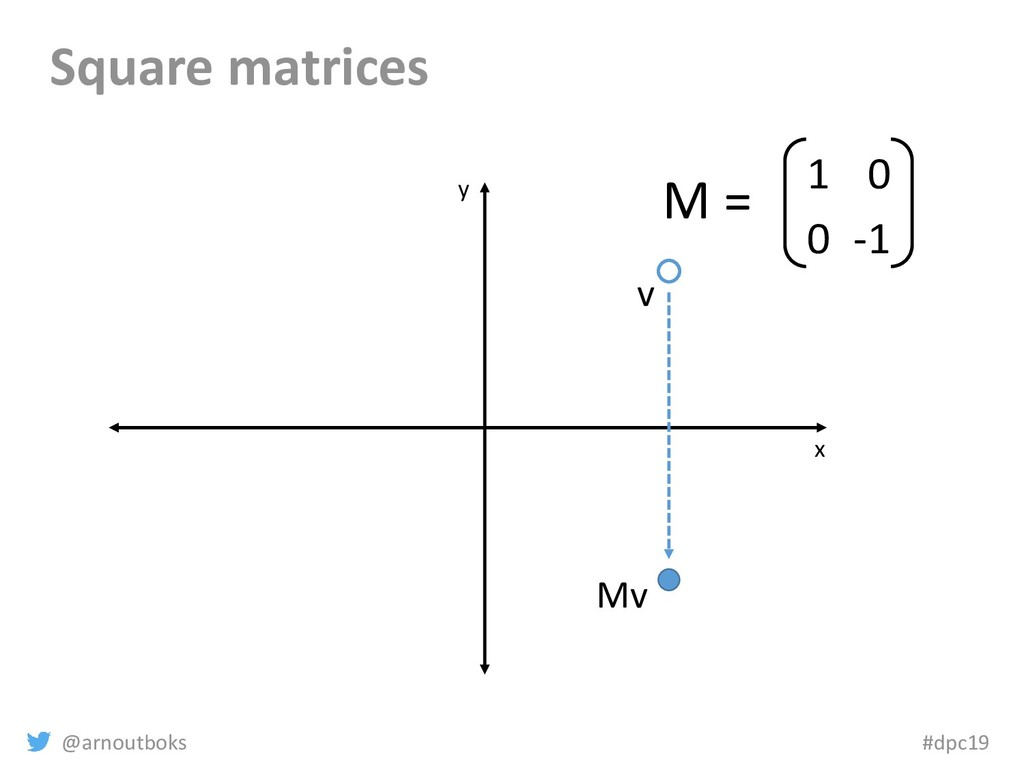 @arnoutboks #dpc19 Square matrices x y v Mv 1 0...