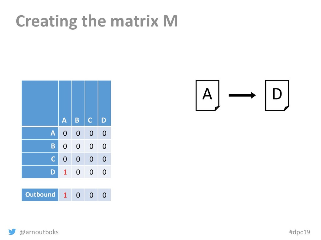 @arnoutboks #dpc19 Creating the matrix M A B C ...