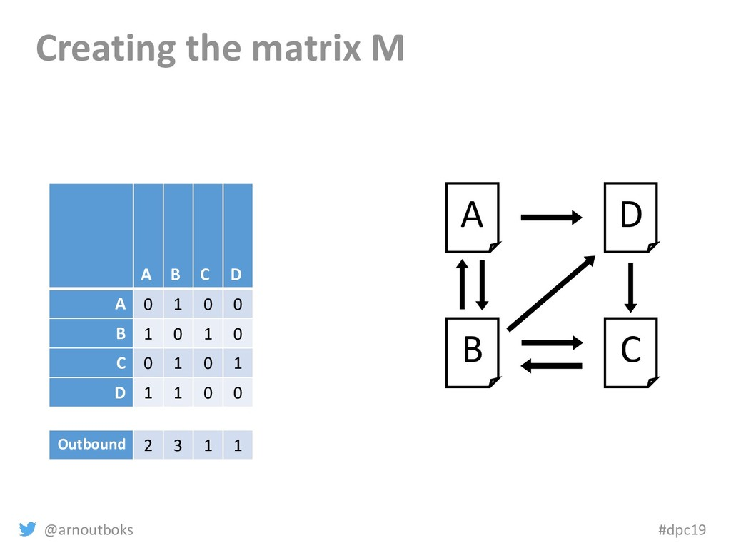 @arnoutboks #dpc19 Creating the matrix M A D A ...