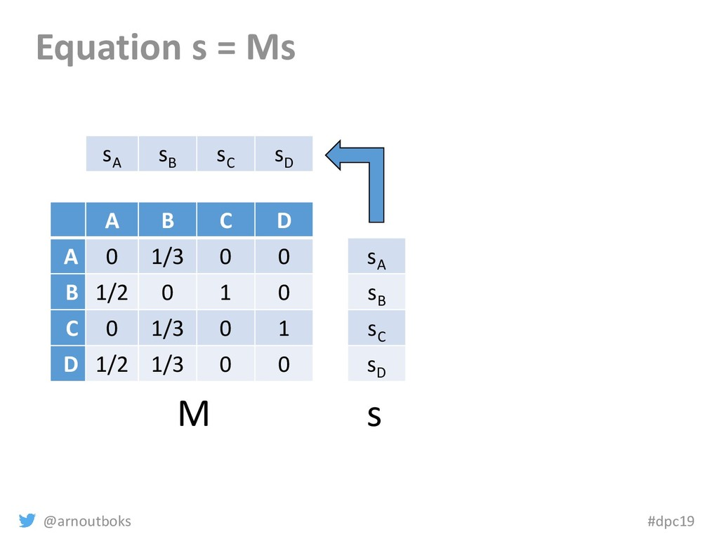 @arnoutboks #dpc19 Equation s = Ms A B C D A 0 ...